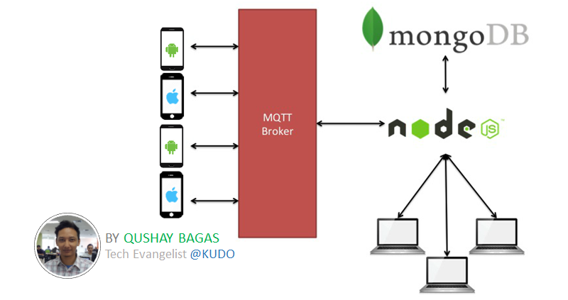 Lightweight Push Messaging dengan MQTT