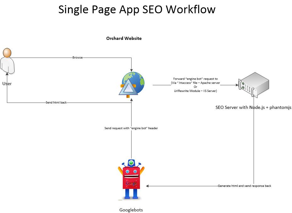 spa-seo-workflow
