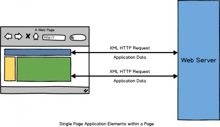 single-page-application