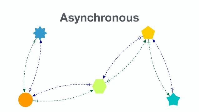 Asynchronous Proses Using Laravel dan Nodejs