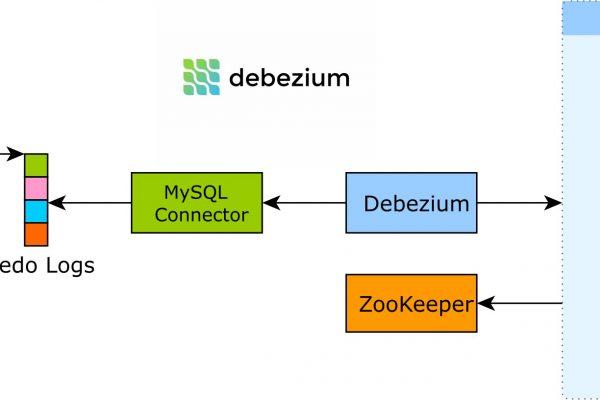 Change Data Capture (CDC) MySQL menggunakan Debezium